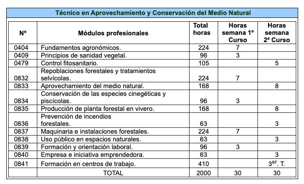 Plan de Estudios - Medio Natural