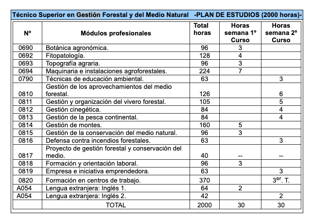 Plan de Estudios - Gestión Forestal