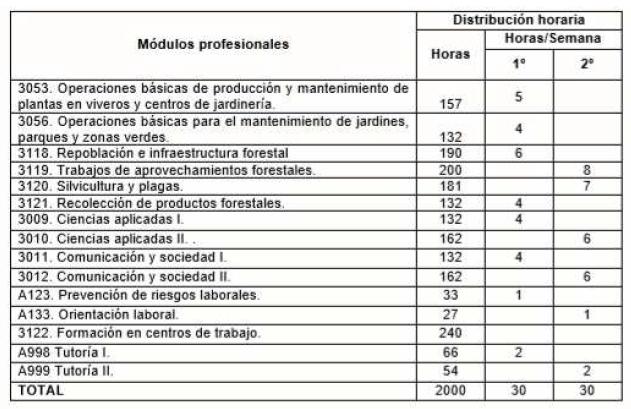 Plan de Estudios - FP Actividades Forestales