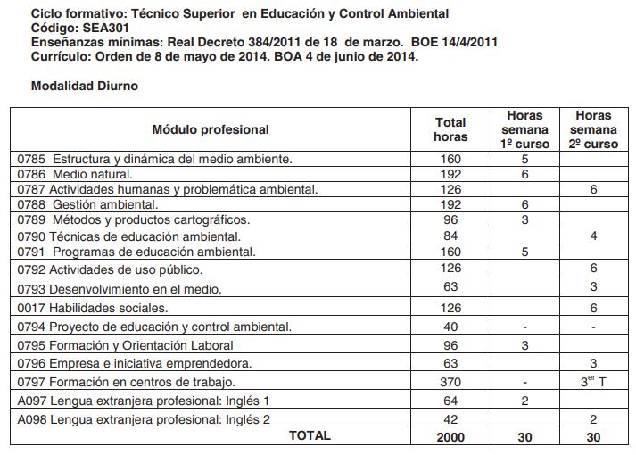 Plan de Estudios - Educación y Control Ambiental.
